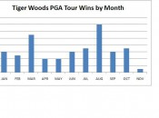 Tiger wins by month