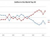 Golfers Top 30