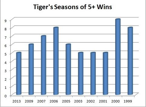 Tiger chart 5+ wins