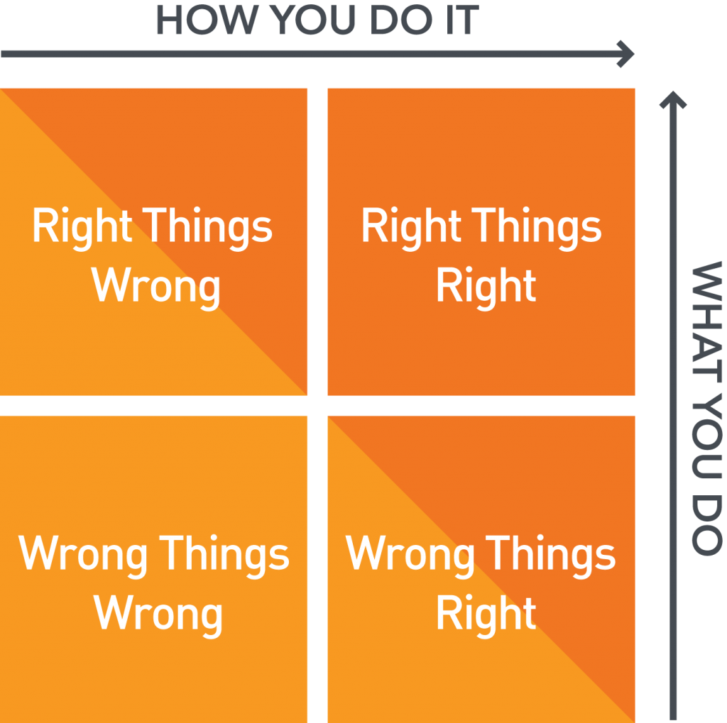 "It's no disgrace to wander around this graph of action.  Sooner or later you'll end up in the top right quadrant of ""Success."""