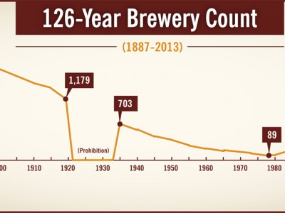 Chart by the Brewers Association